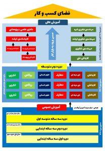 مسیر تحصیل در ایران